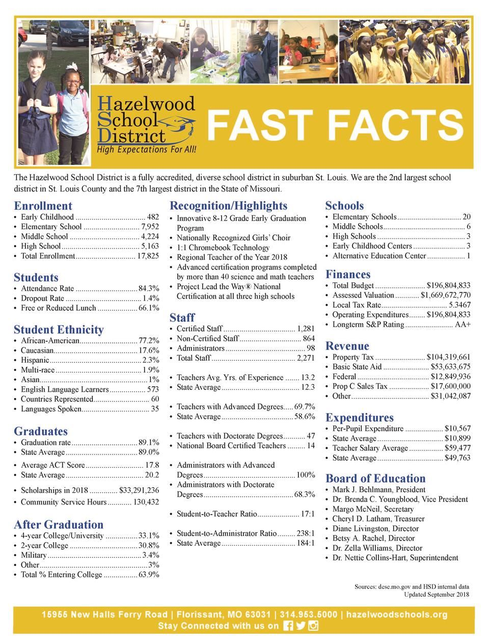 HSD Fast Facts